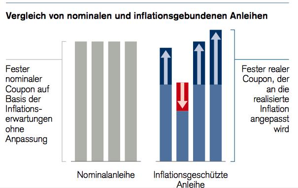 Inflationsgeschuetzte Anleihen