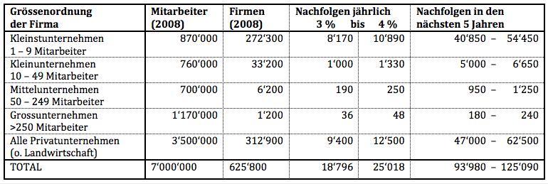 Tabelle Nachfolgen